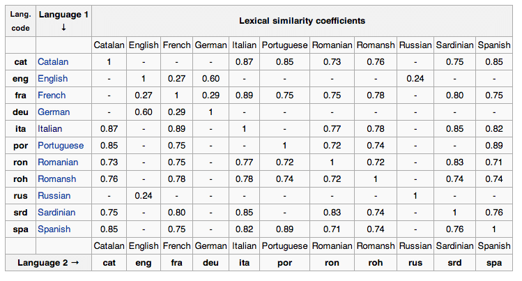 lexical similarity